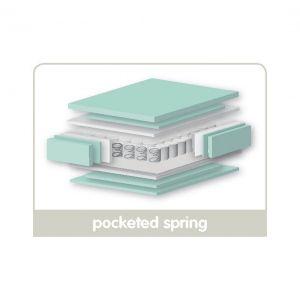 East Coast Cot Pocket Spring Mattress 120 X 60 cm